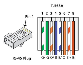 rj45 ethernet cable color code Car Tuning